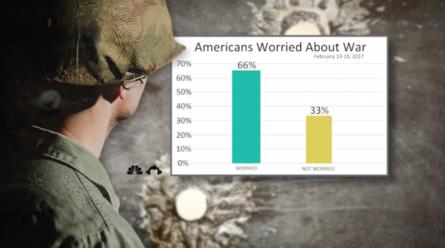 Poll- Majority of Americans worried war is coming