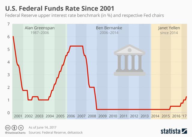 Federal Reserve raises key interest rate again