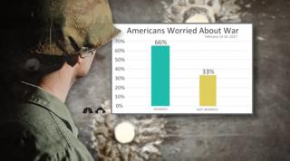Poll: Americans worried war is coming